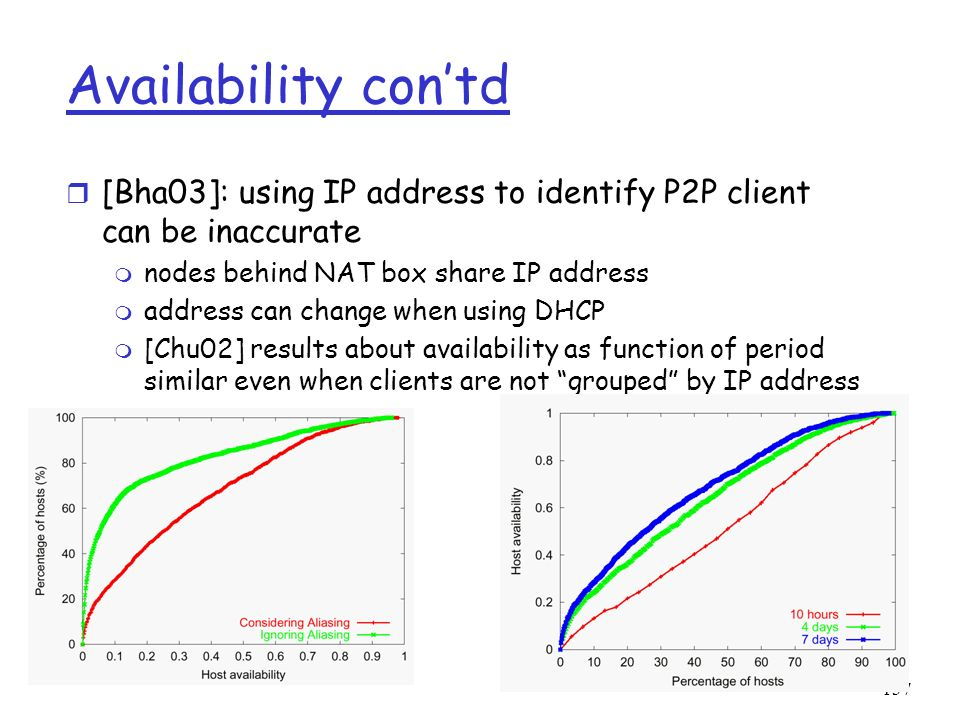 Availability con'td [Bha03]: using IP address to identify P2P client can be inaccurate. nodes behind NAT box share IP address.